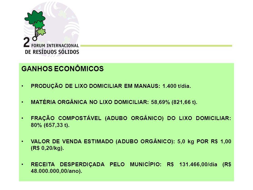 GANHOS ECONÔMICOS PRODUÇÃO DE LIXO DOMICILIAR EM MANAUS: 1.400 t/dia.