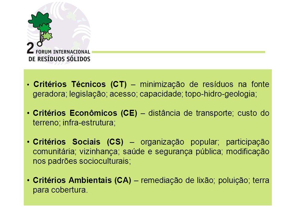 • Critérios Técnicos (CT) – minimização de resíduos na fonte geradora; legislação; acesso; capacidade; topo-hidro-geologia;
