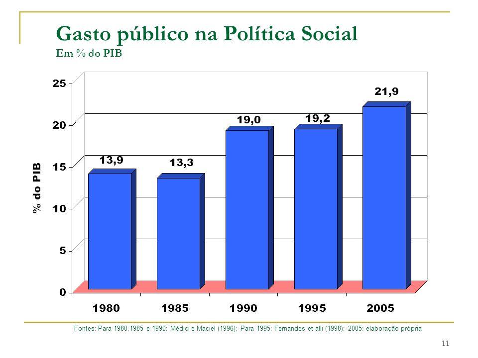 Gasto público na Política Social Em % do PIB