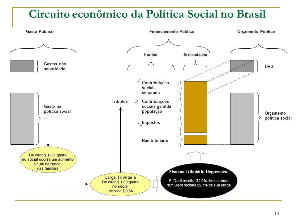 Circuito econômico da Política Social no Brasil