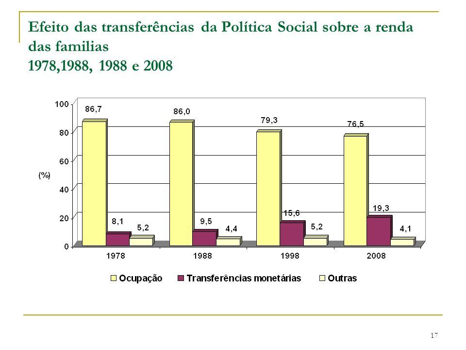 Efeito das transferências da Política Social sobre a renda das familias 1978,1988, 1988 e 2008