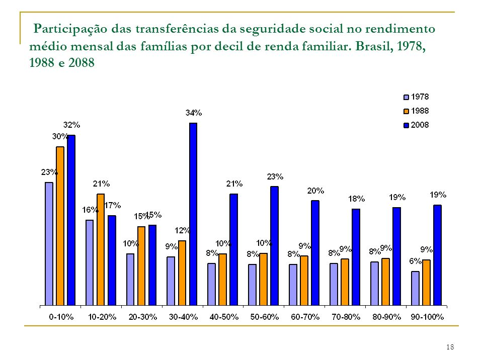 Participação das transferências da seguridade social no rendimento médio mensal das famílias por decil de renda familiar.
