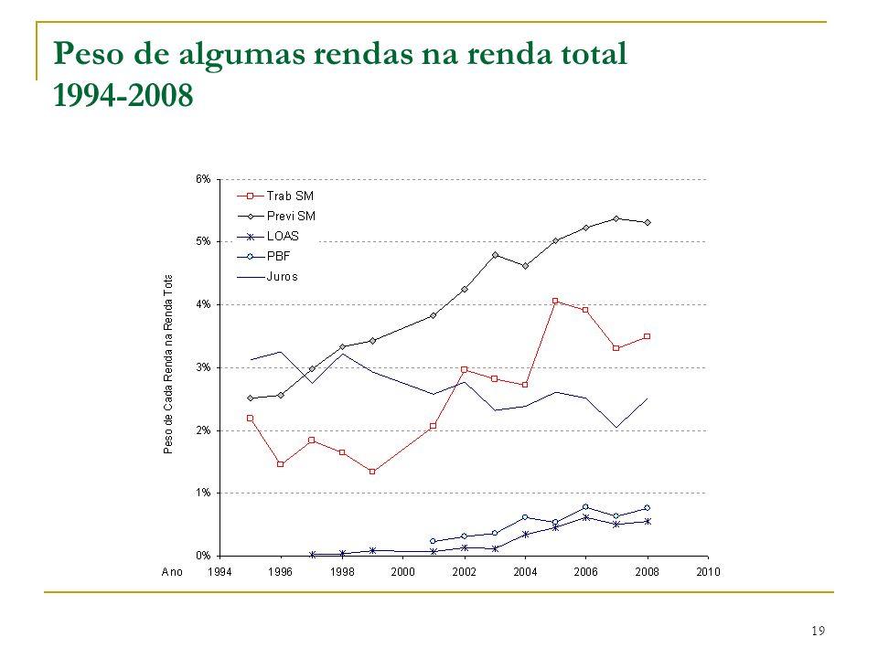 Peso de algumas rendas na renda total 1994-2008