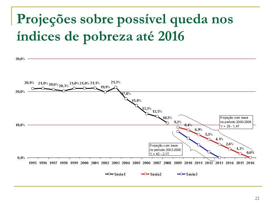 Projeções sobre possível queda nos índices de pobreza até 2016