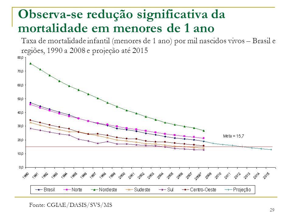Observa-se redução significativa da mortalidade em menores de 1 ano