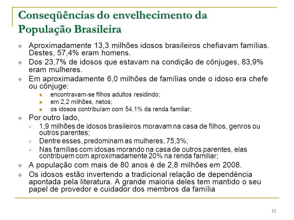Conseqüências do envelhecimento da População Brasileira