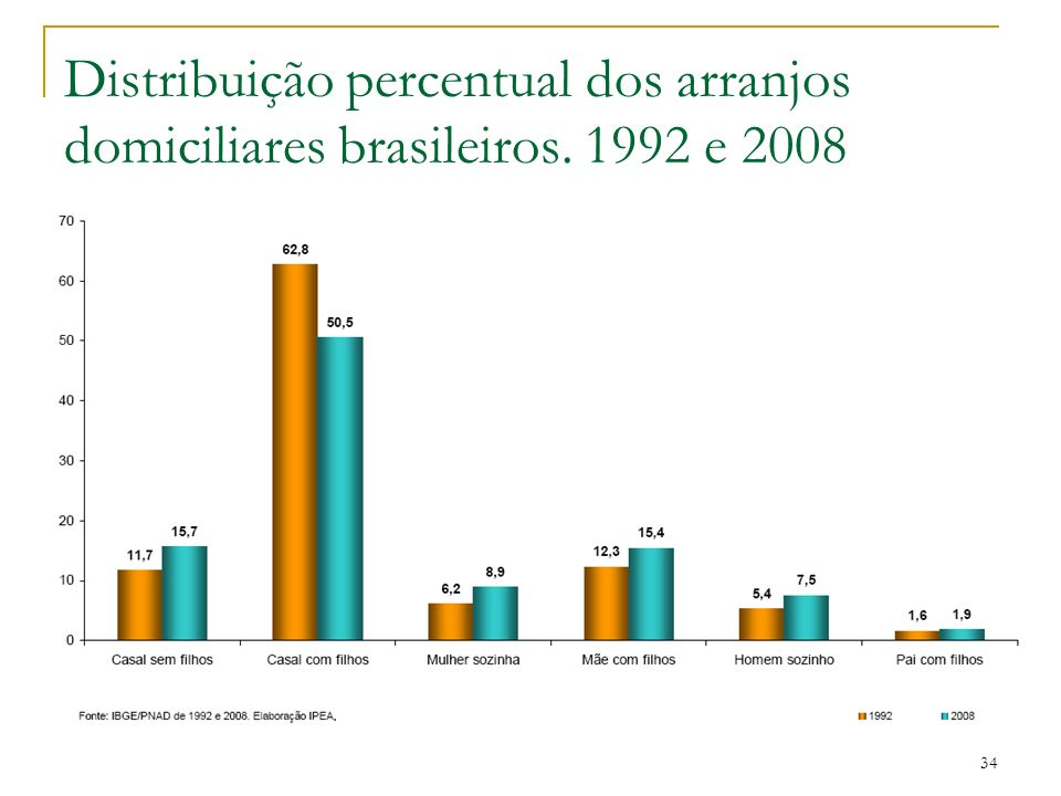 Distribuição percentual dos arranjos domiciliares brasileiros