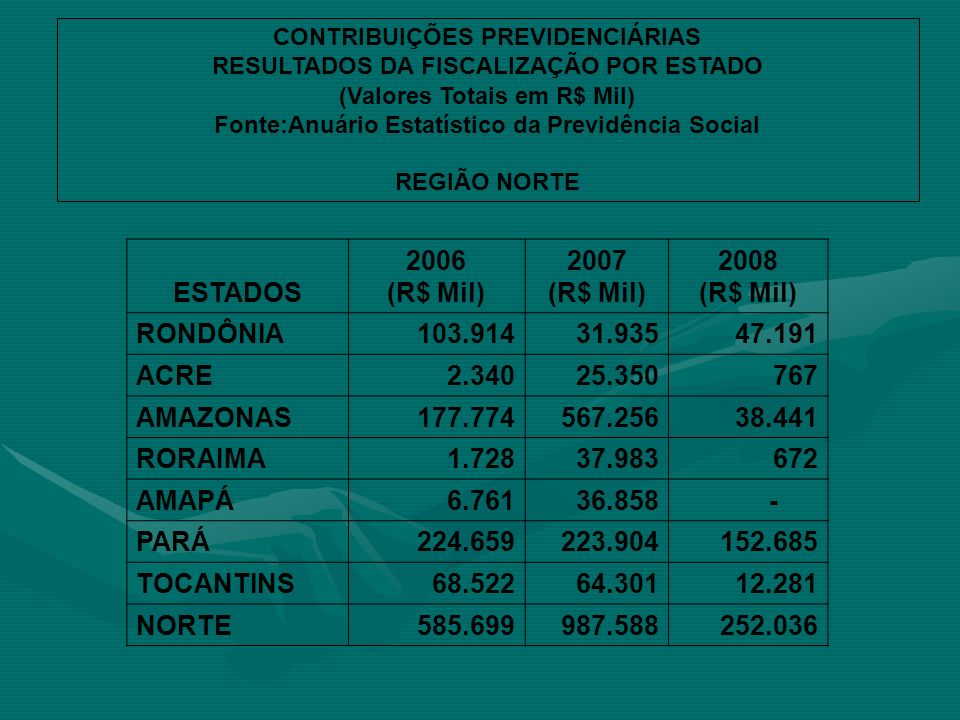 ESTADOS 2006 (R$ Mil) 2007 2008 RONDÔNIA 103.914 31.935 47.191 ACRE