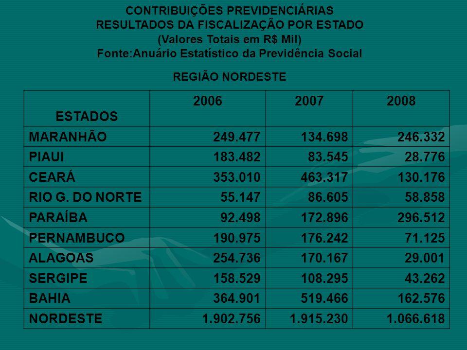 ESTADOS 2006 2007 2008 MARANHÃO 249.477 134.698 246.332 PIAUI 183.482