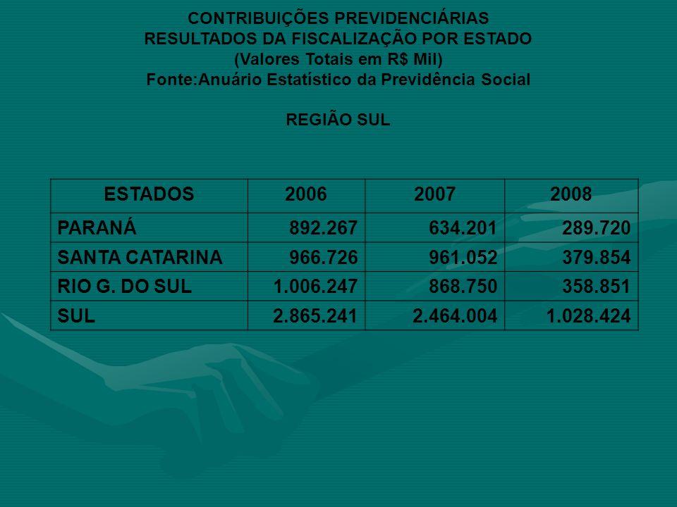 ESTADOS 2006 2007 2008 PARANÁ 892.267 634.201 289.720 SANTA CATARINA