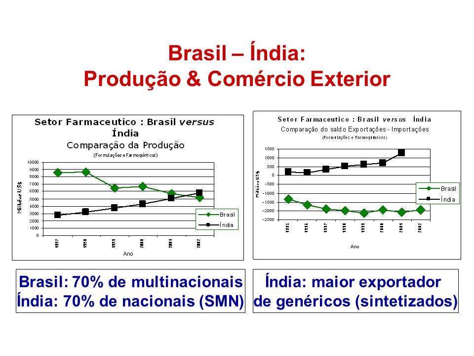 Brasil – Índia: Produção & Comércio Exterior