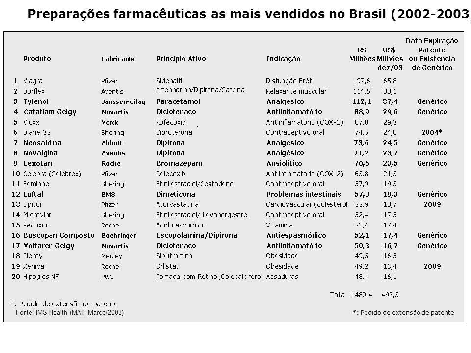 Preparações farmacêuticas as mais vendidos no Brasil (2002-2003)