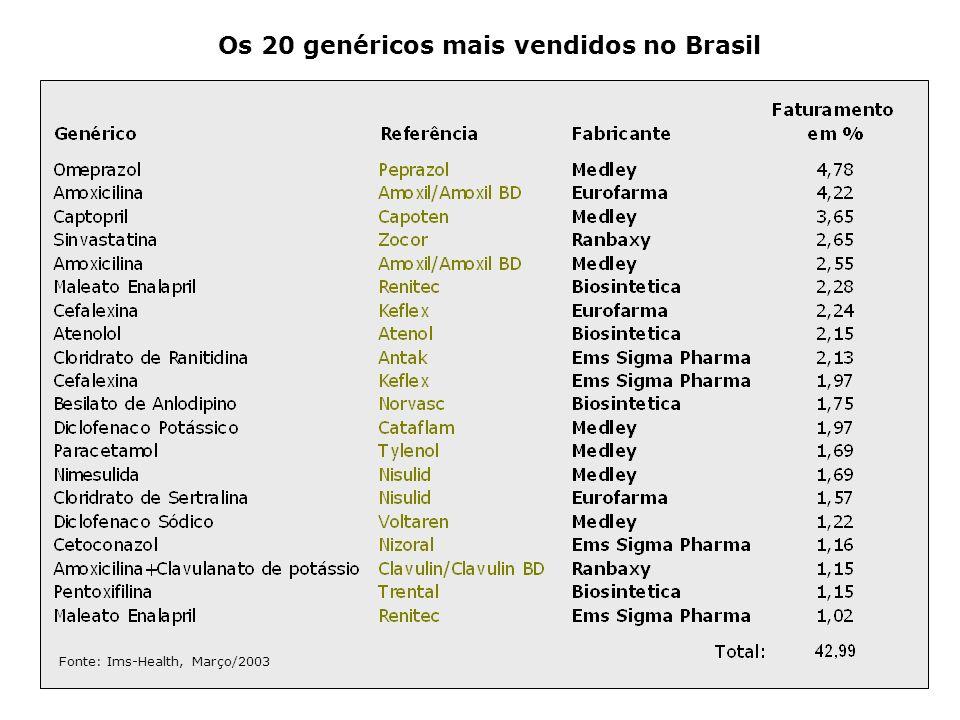 Os 20 genéricos mais vendidos no Brasil