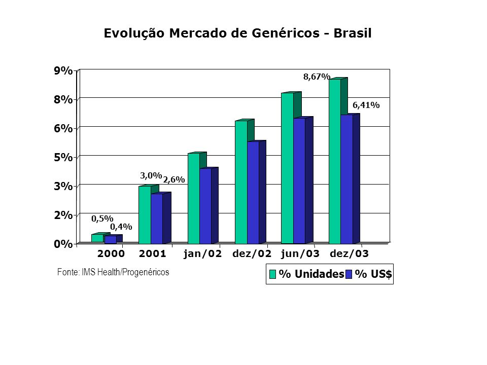Evolução Mercado de Genéricos - Brasil