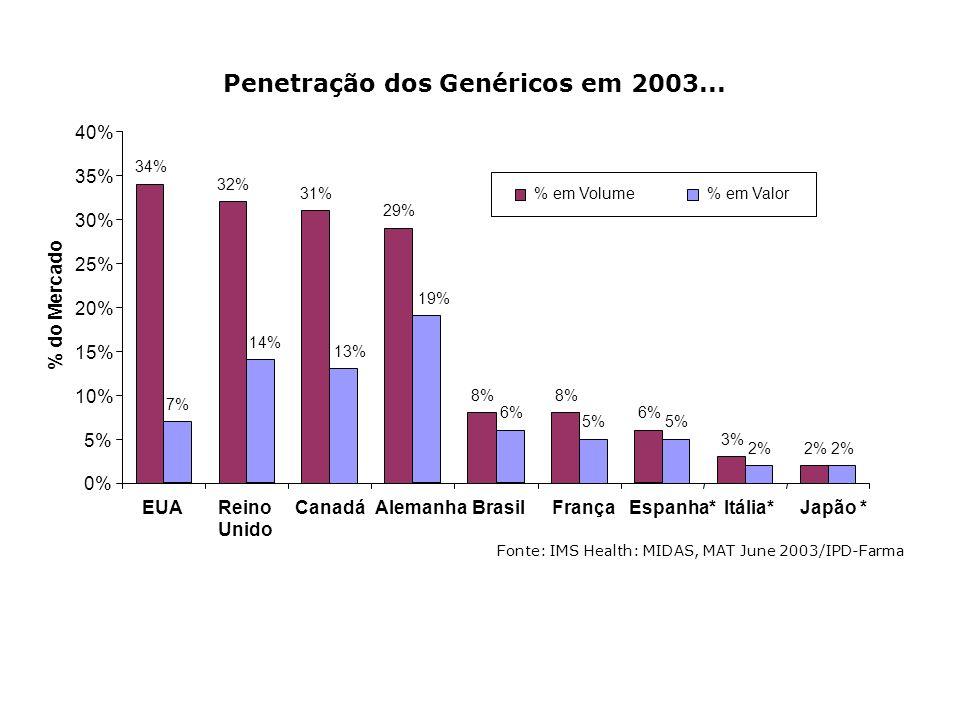Penetração dos Genéricos em 2003...