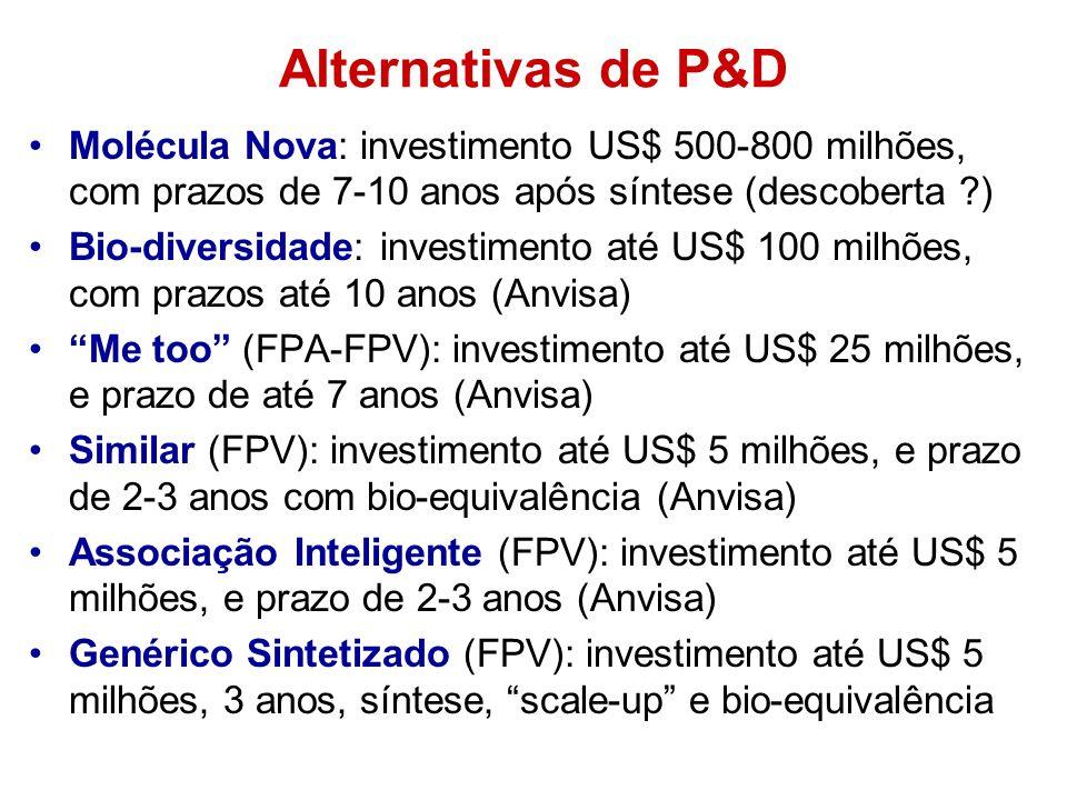 Alternativas de P&D Molécula Nova: investimento US$ 500-800 milhões, com prazos de 7-10 anos após síntese (descoberta )