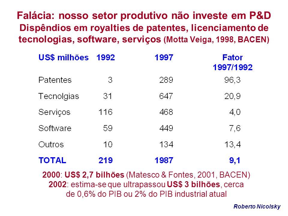 Falácia: nosso setor produtivo não investe em P&D Dispêndios em royalties de patentes, licenciamento de tecnologias, software, serviços (Motta Veiga, 1998, BACEN)