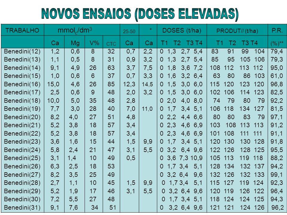 NOVOS ENSAIOS (DOSES ELEVADAS)