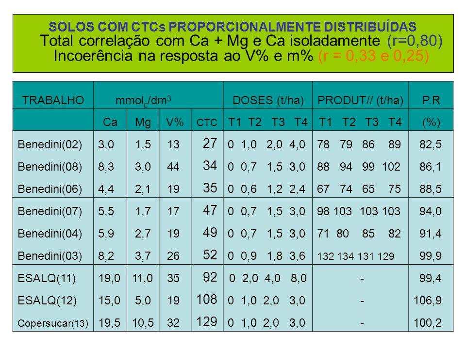 SOLOS COM CTCs PROPORCIONALMENTE DISTRIBUÍDAS Total correlação com Ca + Mg e Ca isoladamente (r=0,80) Incoerência na resposta ao V% e m% (r = 0,33 e 0,25)