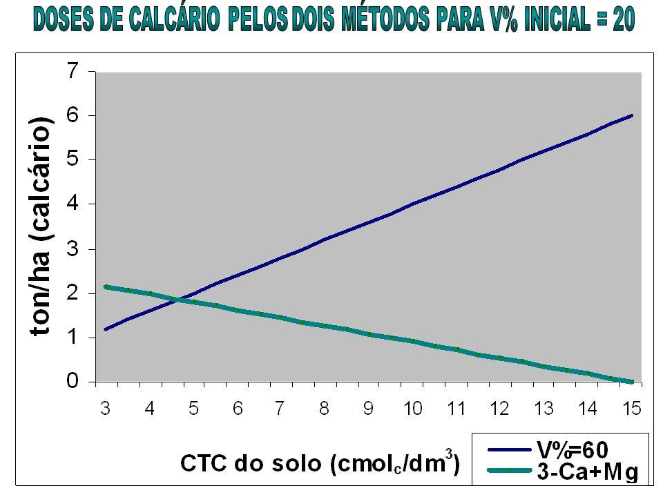 DOSES DE CALCÁRIO PELOS DOIS MÉTODOS PARA V% INICIAL = 20
