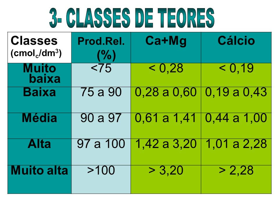 3- CLASSES DE TEORES Classes Ca+Mg Cálcio Muito baixa <75 < 0,28