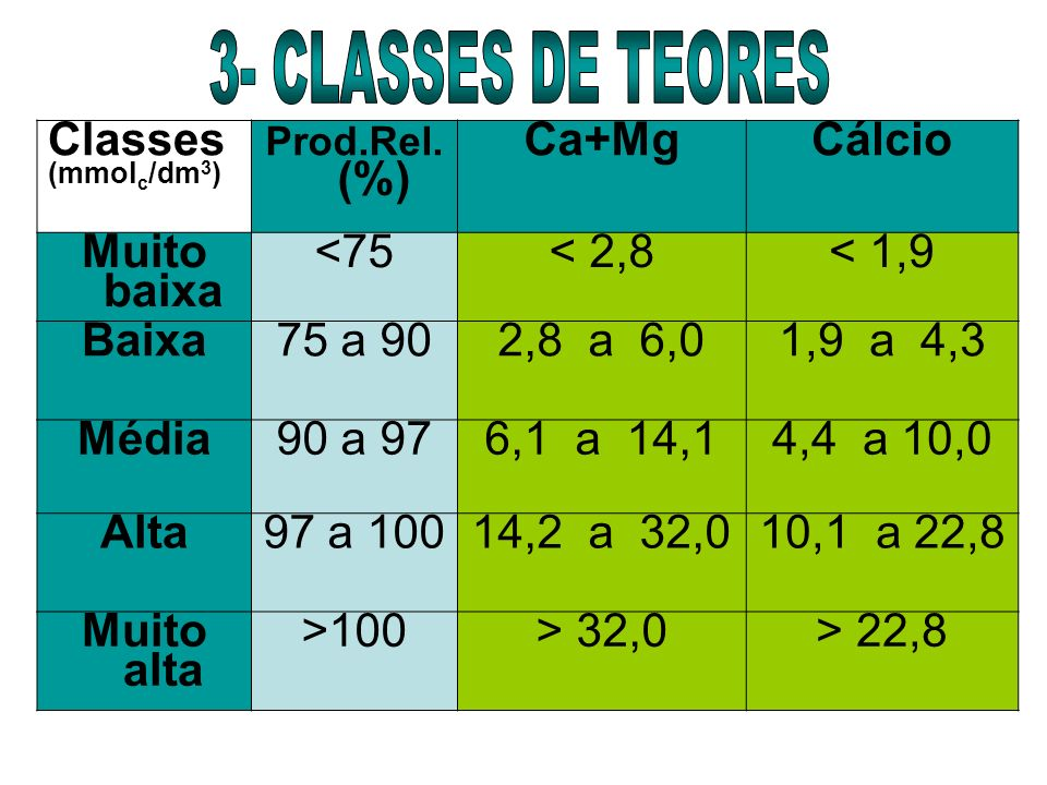 3- CLASSES DE TEORES Classes Ca+Mg Cálcio Muito baixa <75 < 2,8