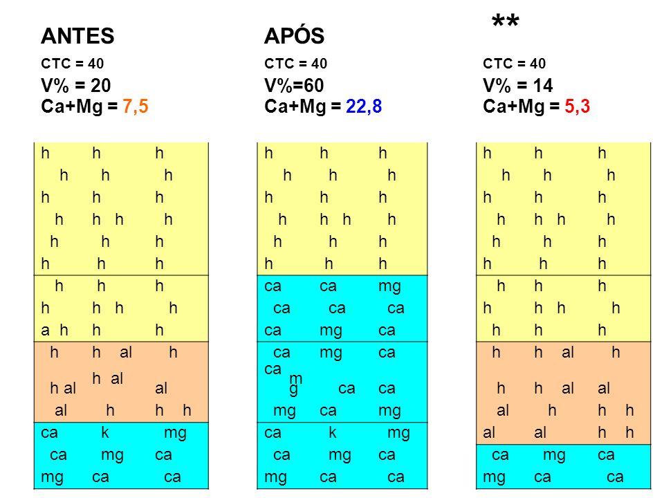 ** ANTES APÓS V% = 20 V%=60 V% = 14 Ca+Mg = 7,5 Ca+Mg = 22,8