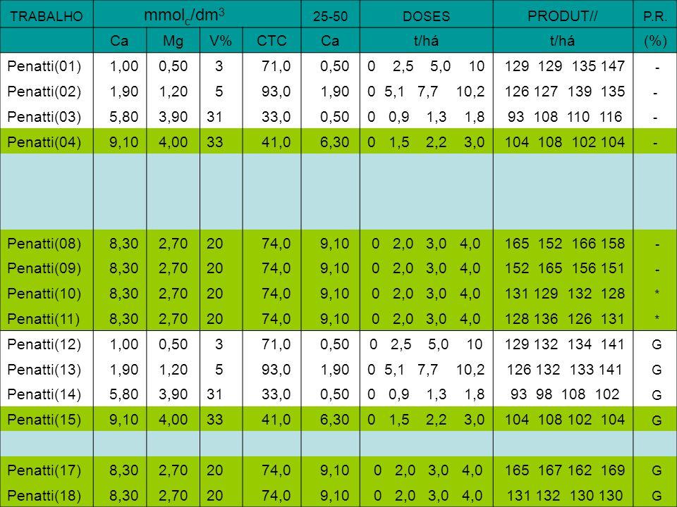 PRODUT// Ca Mg V% CTC t/há (%) Penatti(01) 1,00 0,50 3 71,0