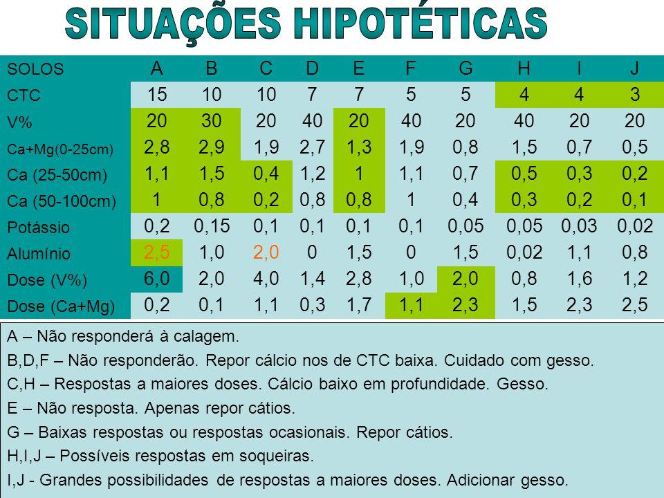 SITUAÇÕES HIPOTÉTICAS