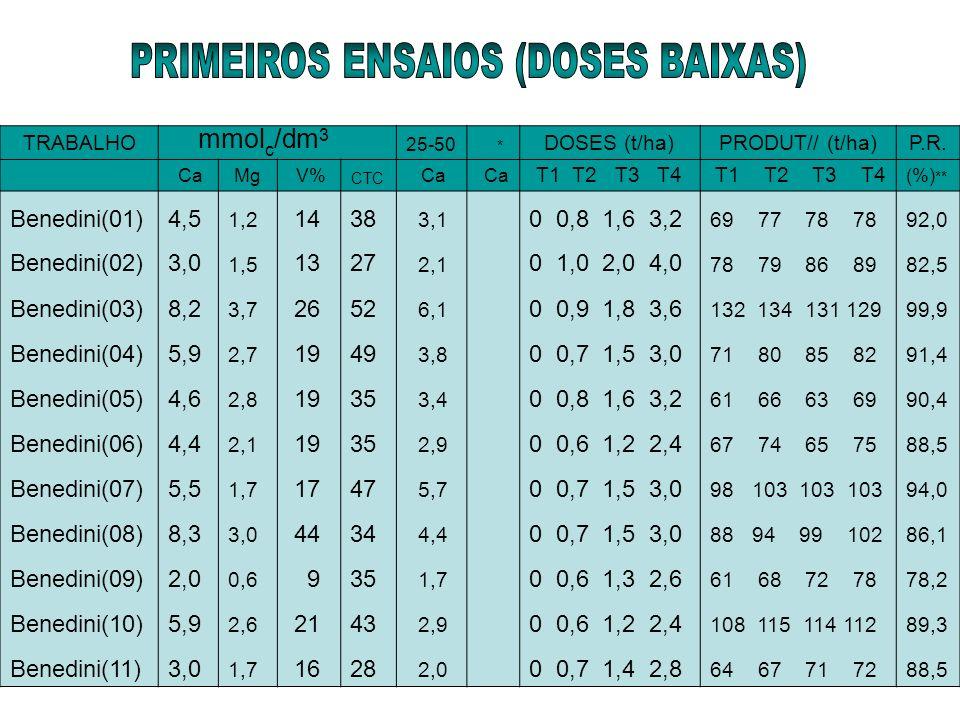 PRIMEIROS ENSAIOS (DOSES BAIXAS)