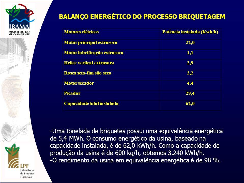 BALANÇO ENERGÉTICO DO PROCESSO BRIQUETAGEM Potência instalada (Kwh/h)