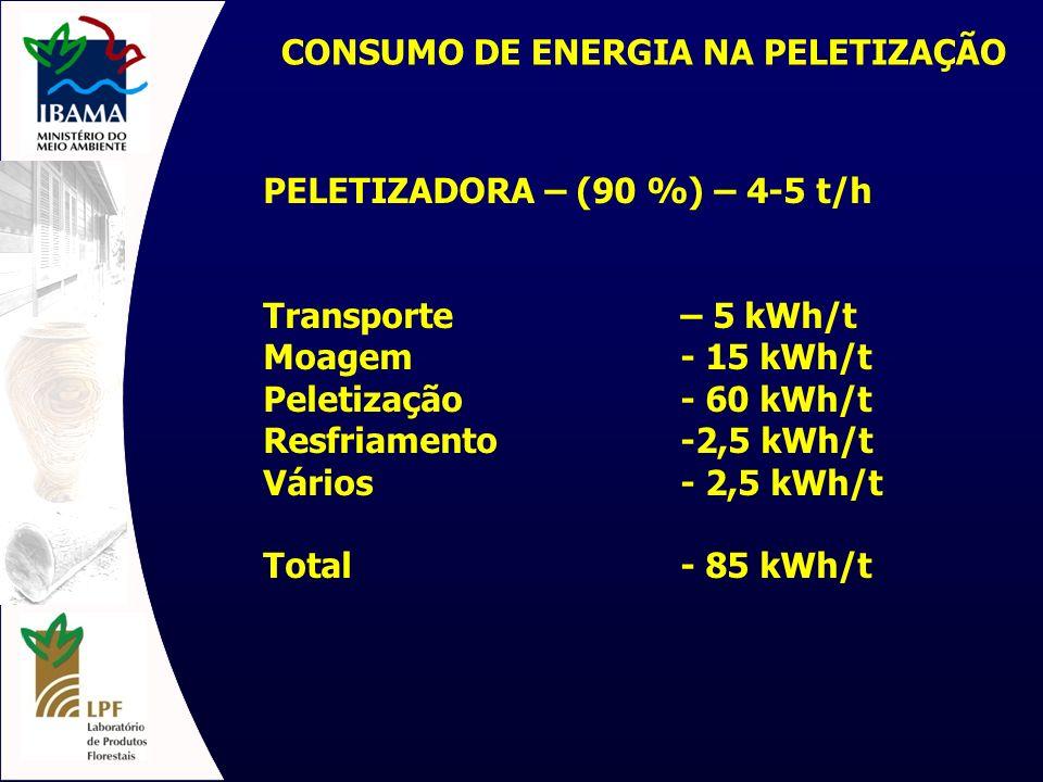 CONSUMO DE ENERGIA NA PELETIZAÇÃO