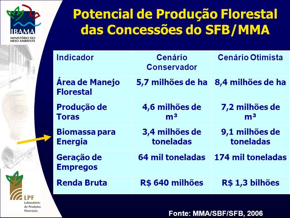 Potencial de Produção Florestal das Concessões do SFB/MMA