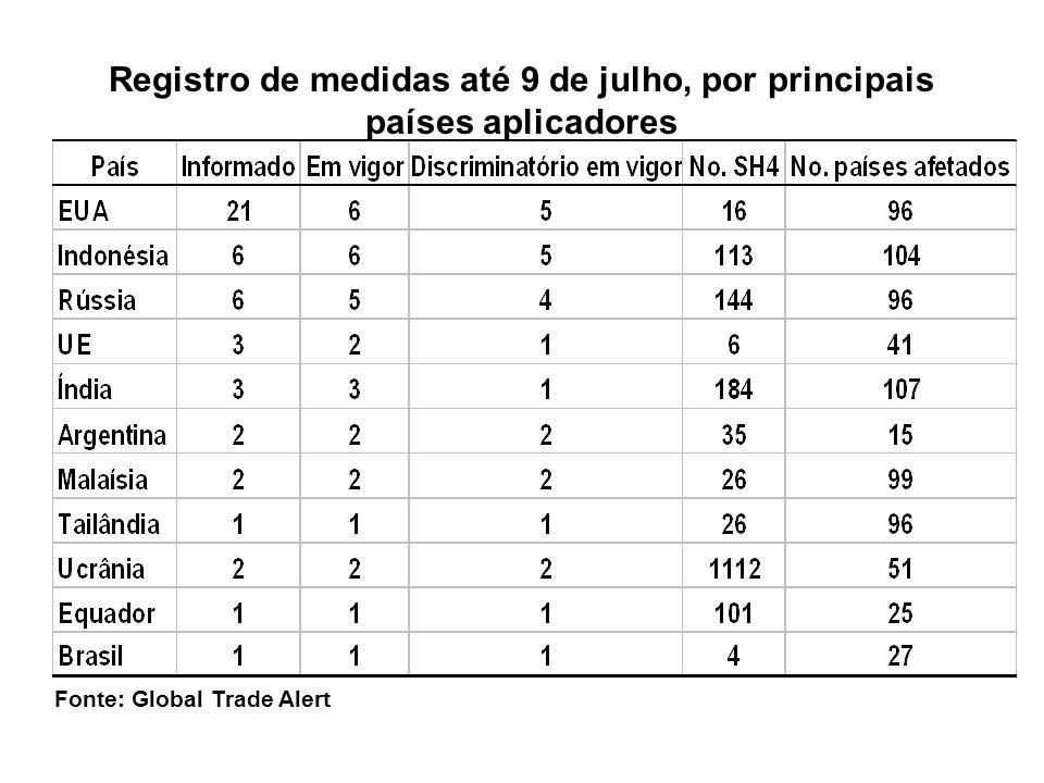 Registro de medidas até 9 de julho, por principais países aplicadores