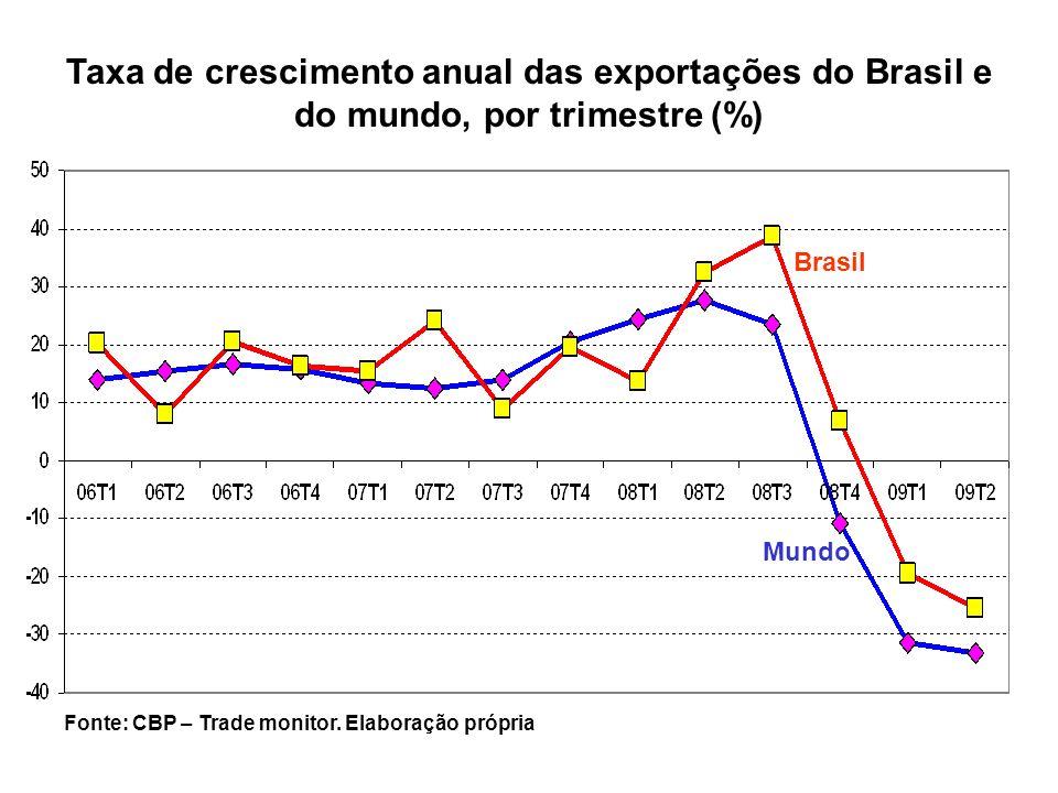 Taxa de crescimento anual das exportações do Brasil e do mundo, por trimestre (%)
