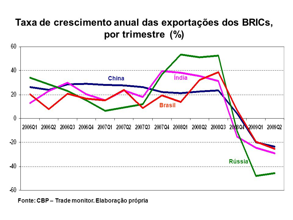 Taxa de crescimento anual das exportações dos BRICs, por trimestre (%)