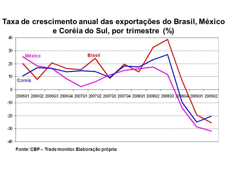 Taxa de crescimento anual das exportações do Brasil, México e Coréia do Sul, por trimestre (%)