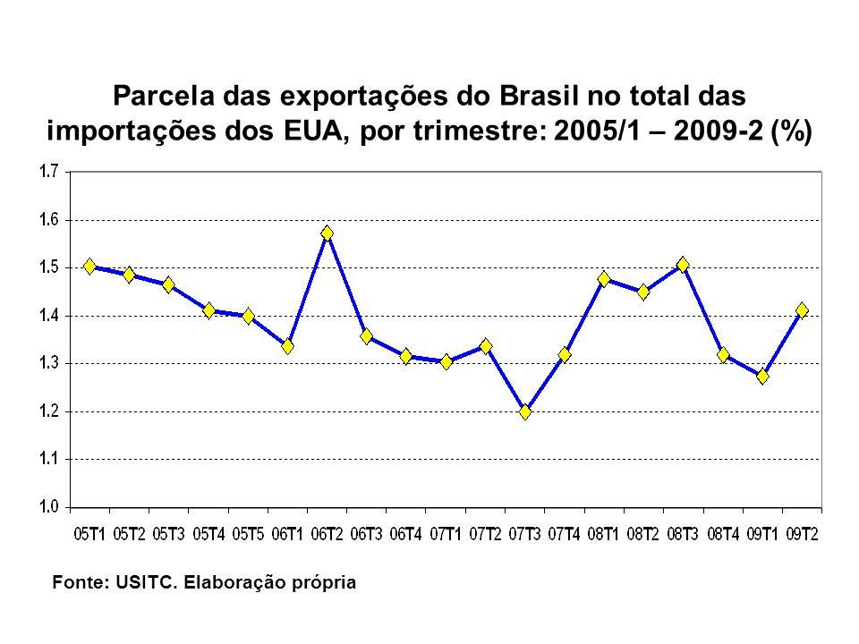 Parcela das exportações do Brasil no total das importações dos EUA, por trimestre: 2005/1 – 2009-2 (%)