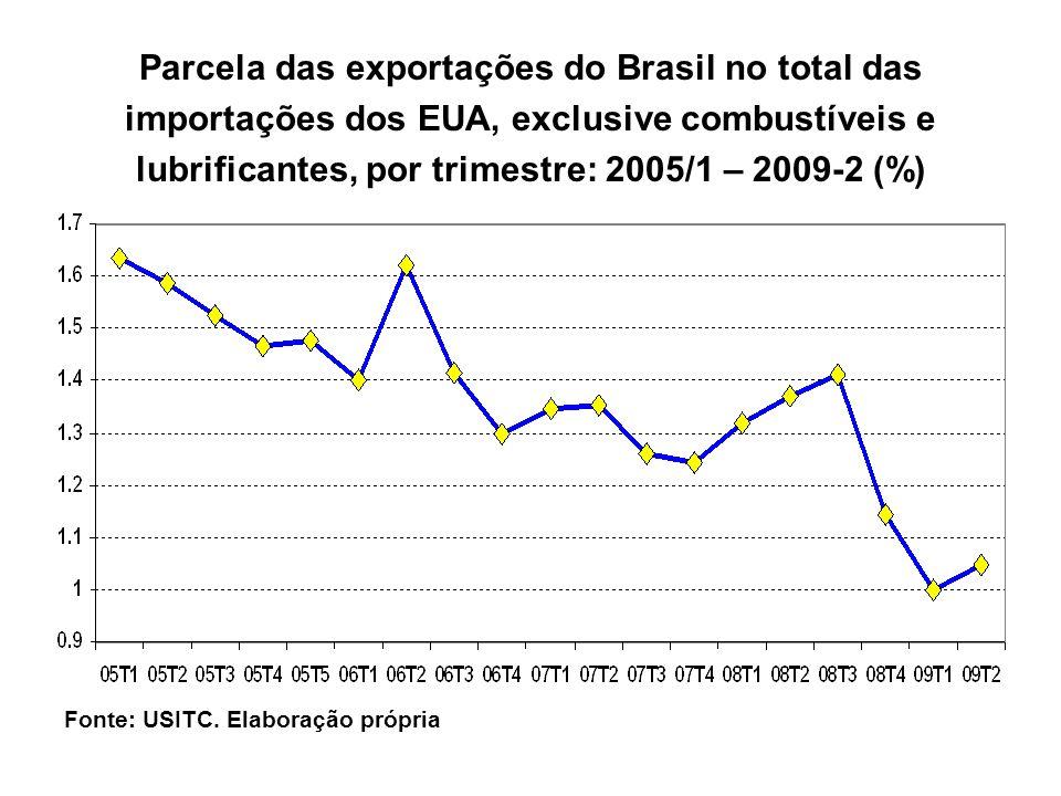 Parcela das exportações do Brasil no total das importações dos EUA, exclusive combustíveis e lubrificantes, por trimestre: 2005/1 – 2009-2 (%)