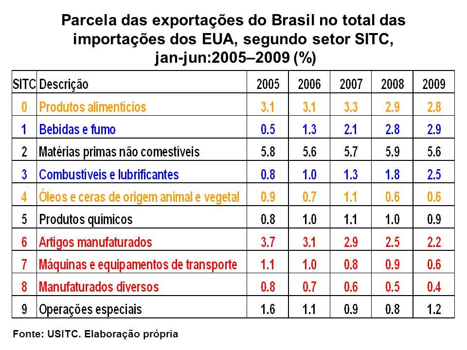 Parcela das exportações do Brasil no total das importações dos EUA, segundo setor SITC,