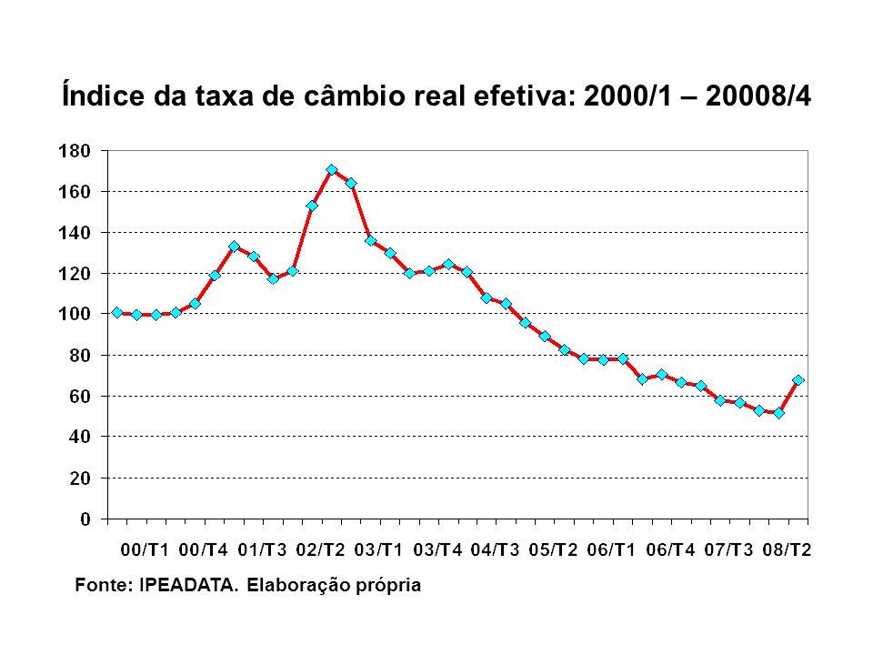 Índice da taxa de câmbio real efetiva: 2000/1 – 20008/4