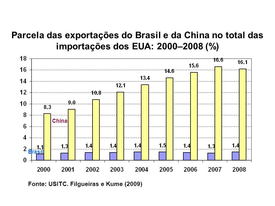 Parcela das exportações do Brasil e da China no total das importações dos EUA: 2000–2008 (%)