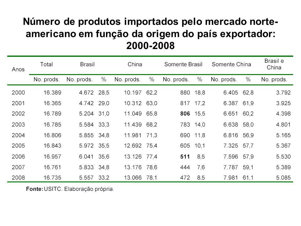 Número de produtos importados pelo mercado norte-americano em função da origem do país exportador: 2000-2008