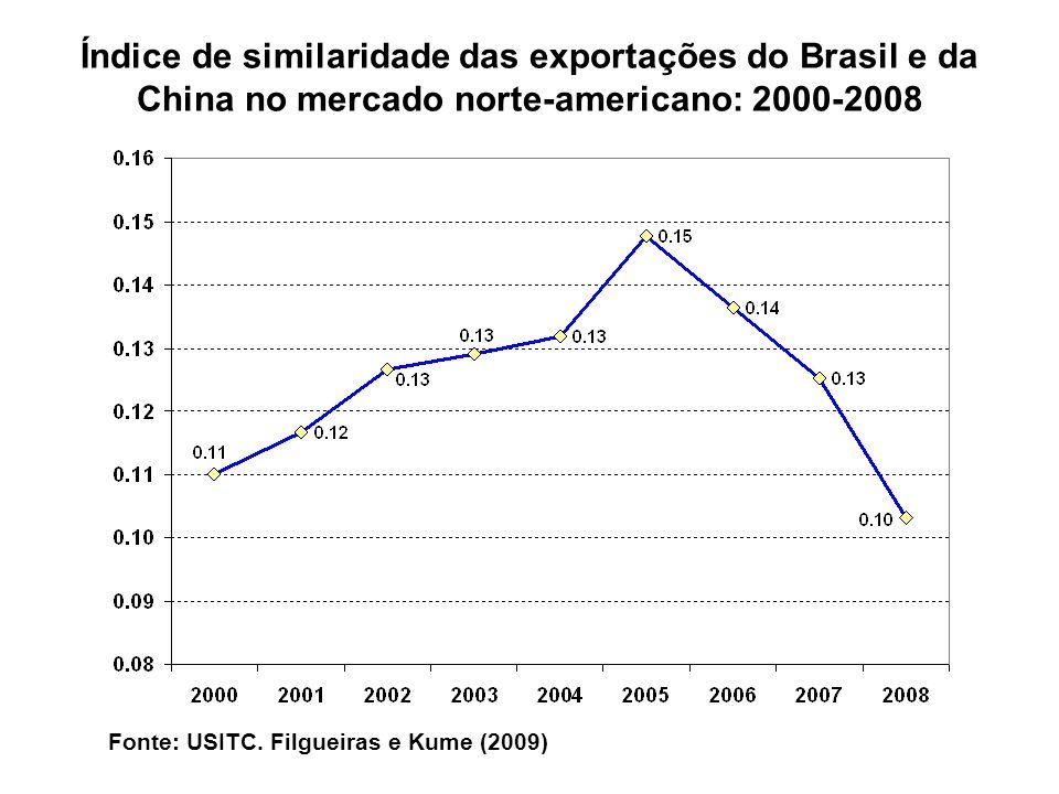 Índice de similaridade das exportações do Brasil e da China no mercado norte-americano: 2000-2008