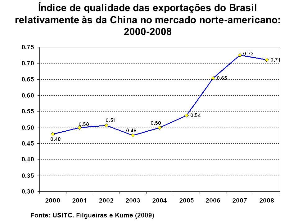 Índice de qualidade das exportações do Brasil relativamente às da China no mercado norte-americano: 2000-2008