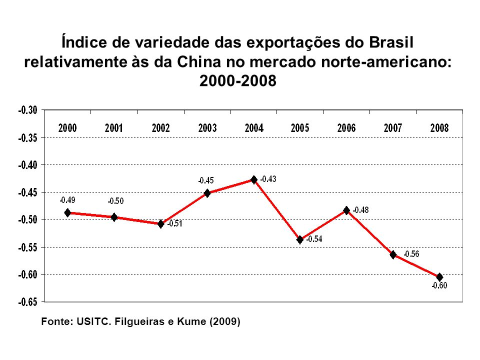 Índice de variedade das exportações do Brasil relativamente às da China no mercado norte-americano: 2000-2008