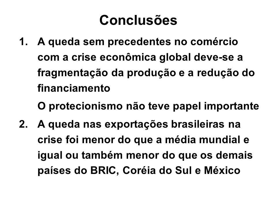 Conclusões A queda sem precedentes no comércio com a crise econômica global deve-se a fragmentação da produção e a redução do financiamento.
