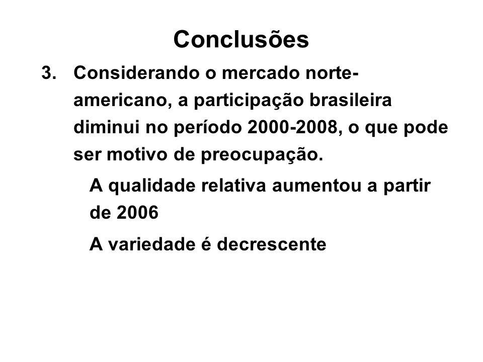 Conclusões3. Considerando o mercado norte-americano, a participação brasileira diminui no período 2000-2008, o que pode ser motivo de preocupação.