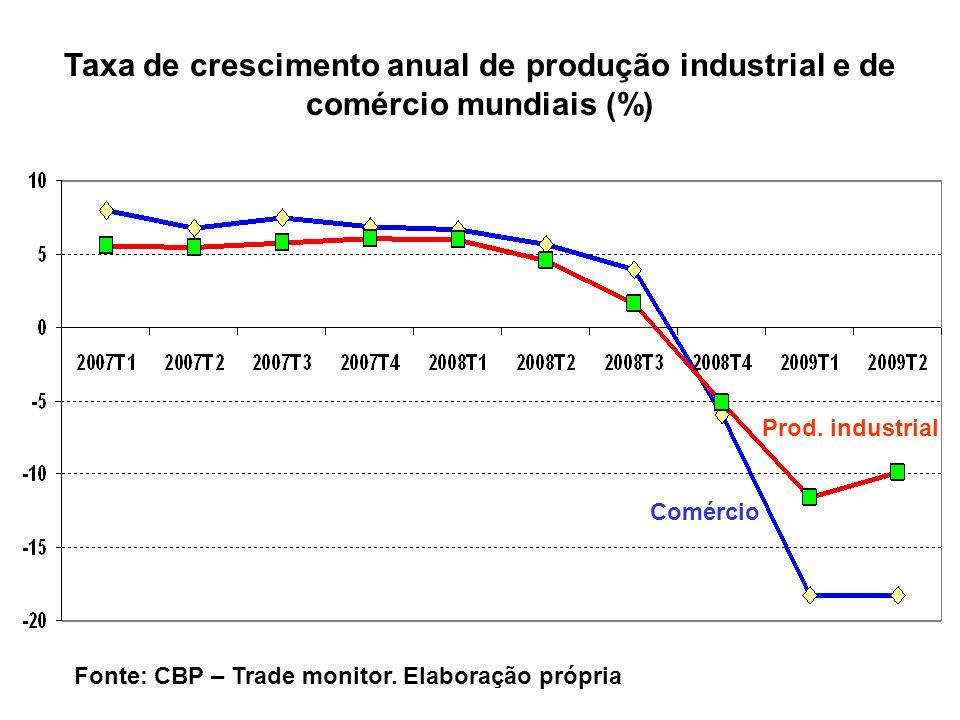 Taxa de crescimento anual de produção industrial e de comércio mundiais (%)