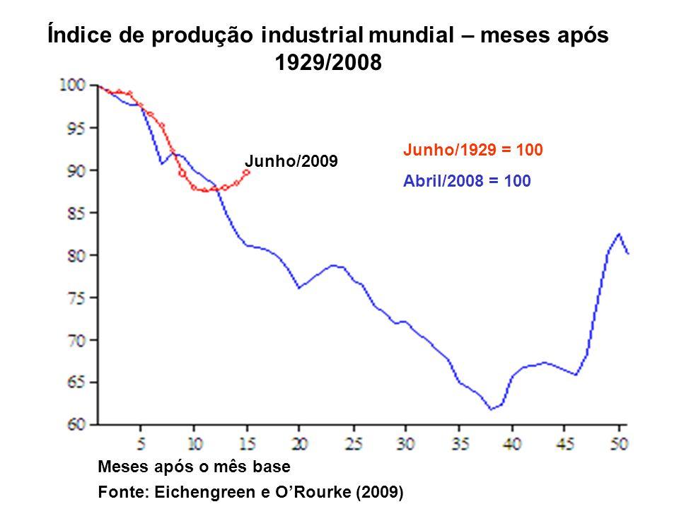 Índice de produção industrial mundial – meses após 1929/2008